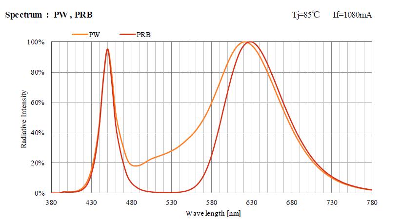 Campana-LED-horticultura-150w-3